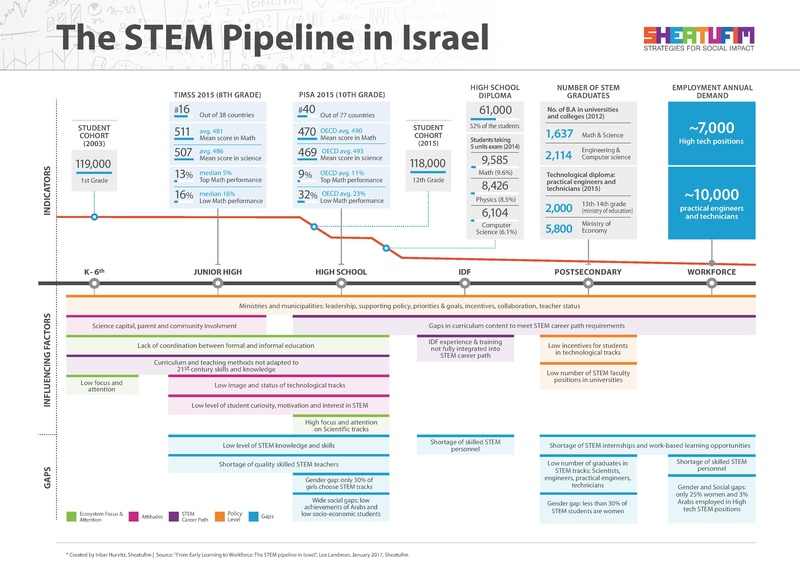 קובץ:Stem pipeline full version.pdf